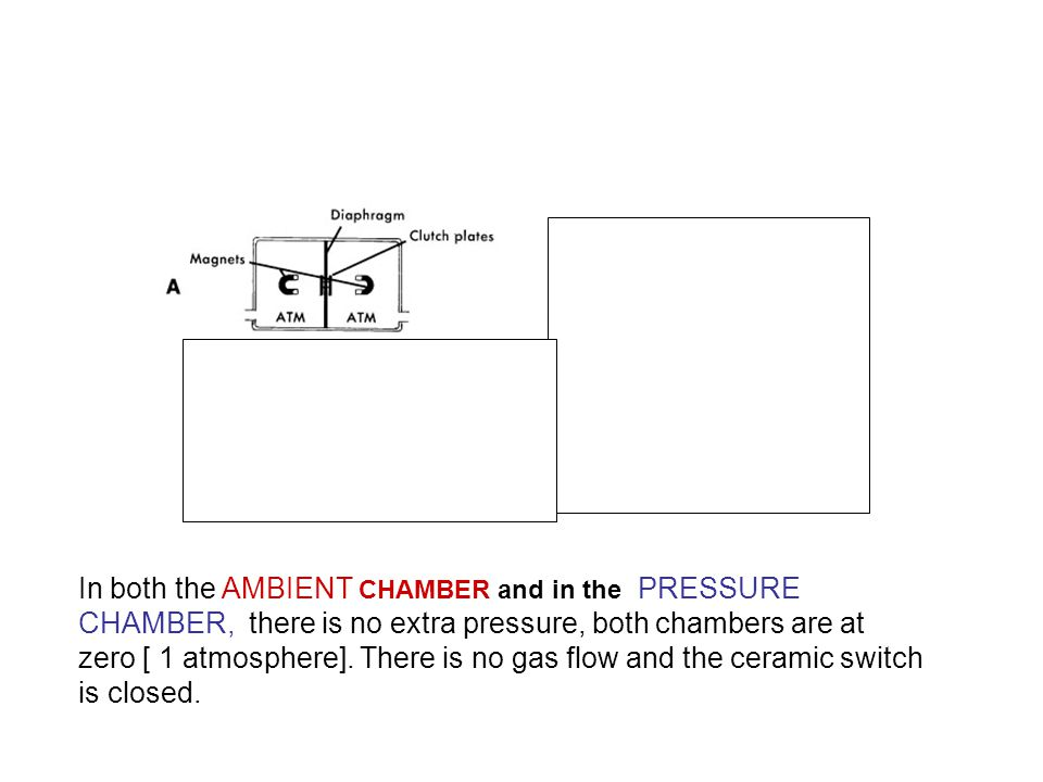 In both the AMBIENT CHAMBER and in the PRESSURE CHAMBER, there is no extra pressure, both chambers are at zero [ 1 atmosphere].